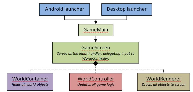 Framework Hierarchy